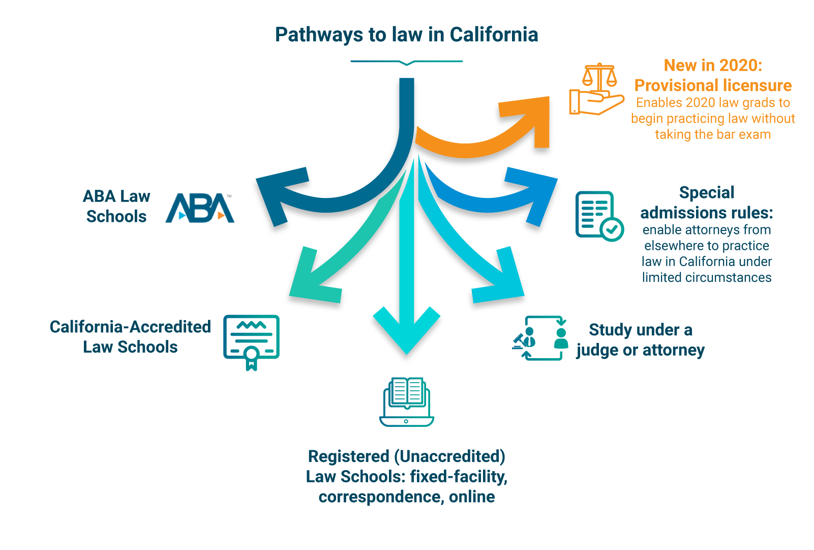 This image shows the different ways law students can become a lawyer in California
