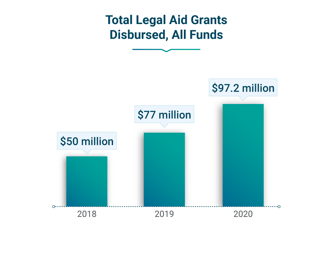 This chart shows the total legal aid grants disbursed in 2018 ($50 million), 2019 ($77 million), and 2020 ($97.2 million)