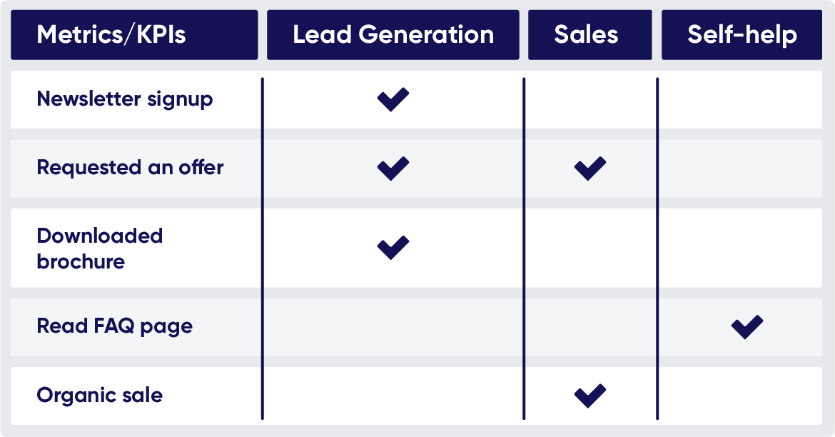 Table with four header columns: metrics/KPIs, lead generation, sales and self-help