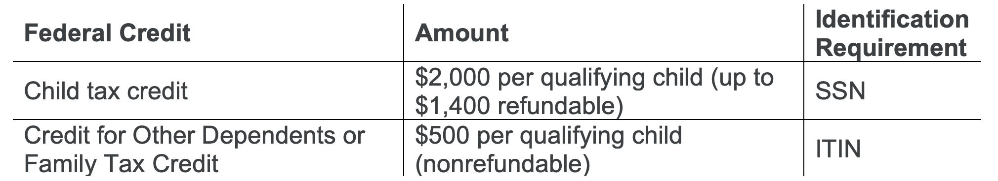 table with federal tax credit information